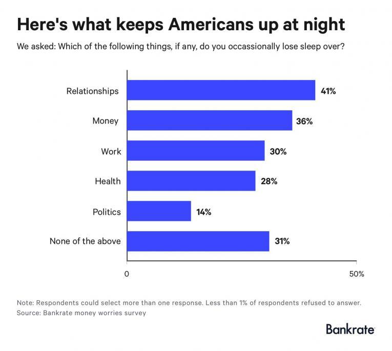 bankrate money worries survey 2018