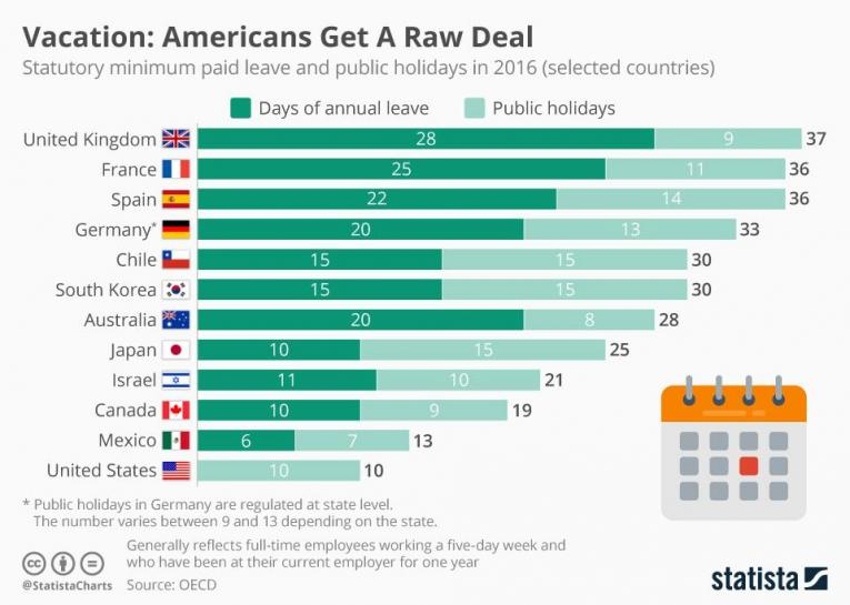 best paid time off