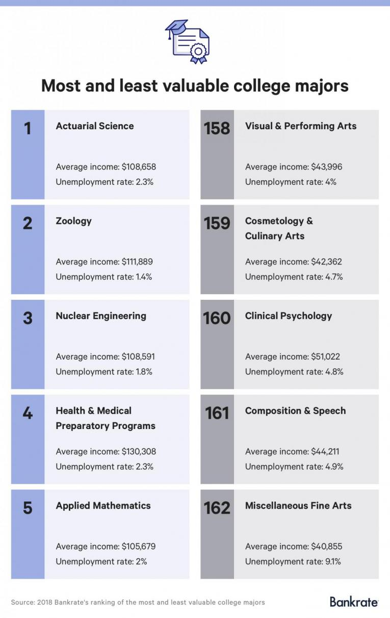 most valuable college majors 2018
