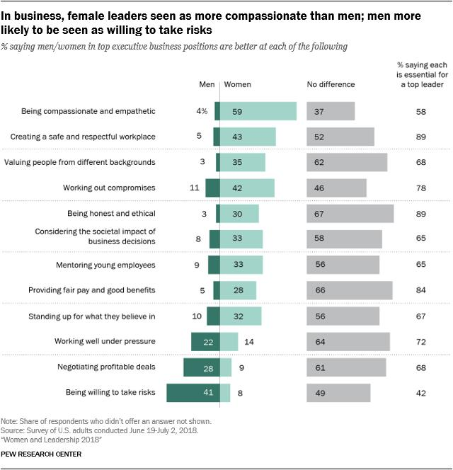 pew research center female leadership traits