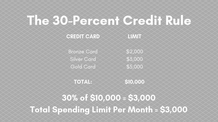 30 percent credit rule equation
