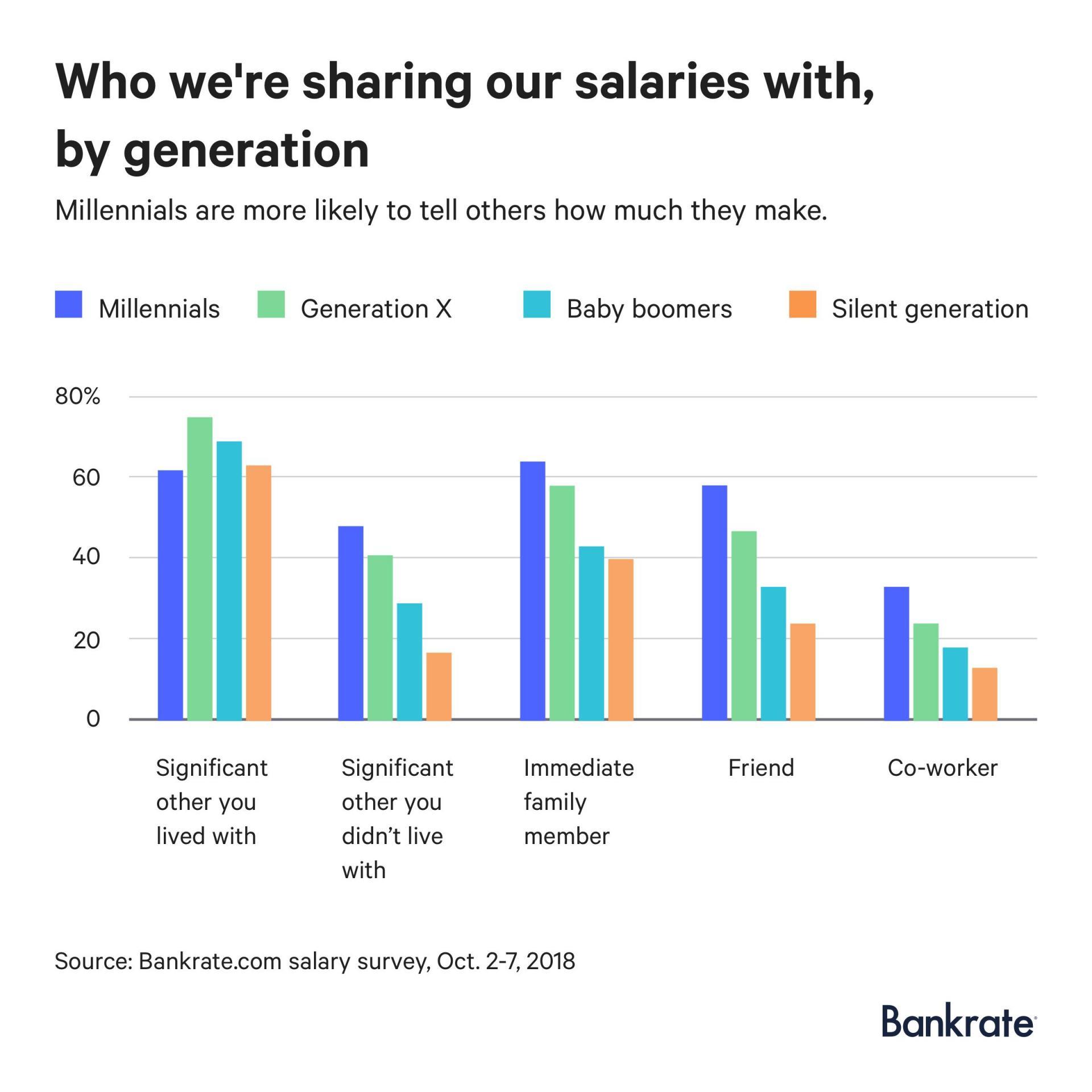 salary-survey-graph