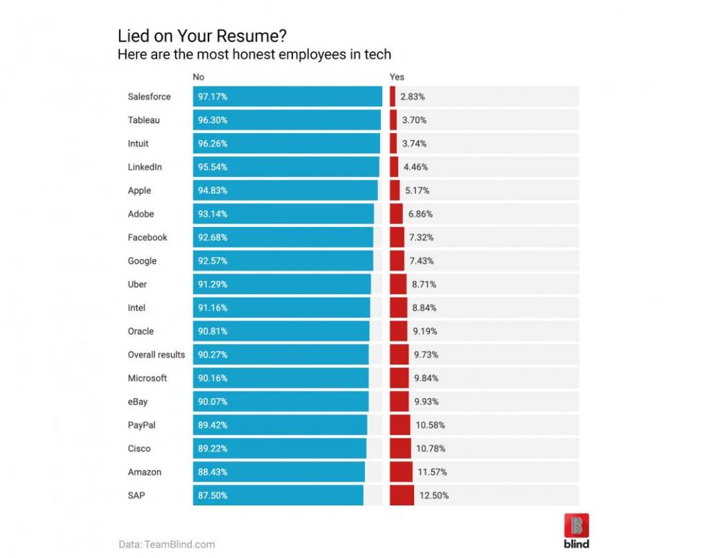 Lied-on-your-resume-Here-are-the-most-honest-employees-in-tech-1065x838